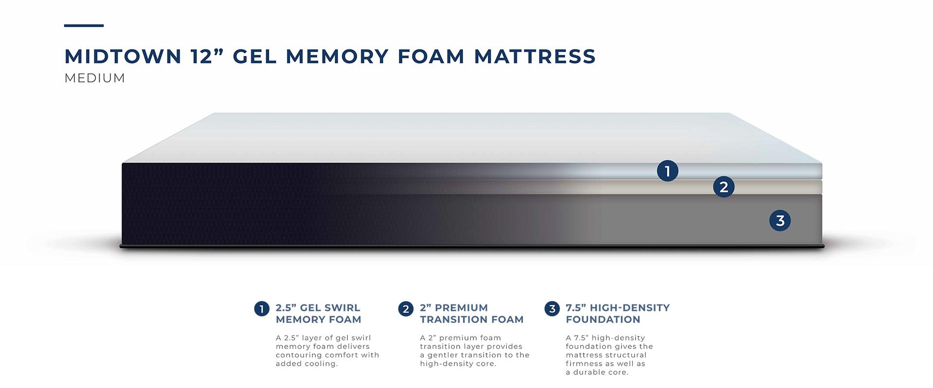 Taylor 12″ Gel Memory Foam Mattress – Mattress King Inc. is Carson